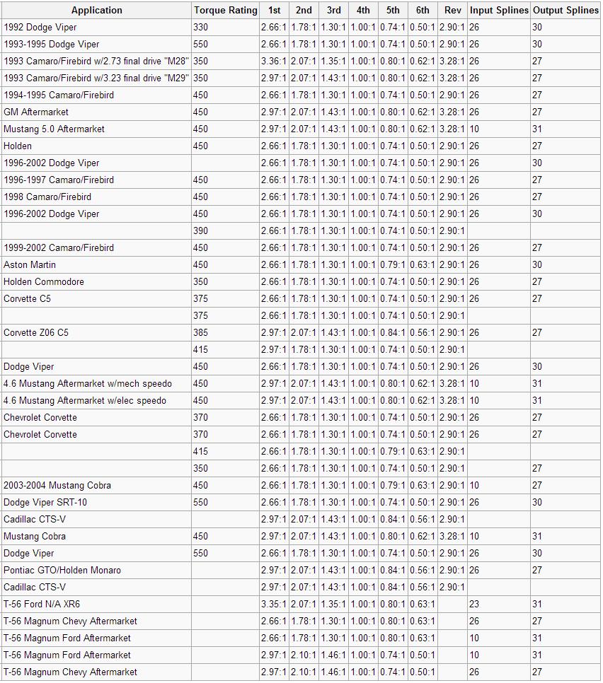 All-T-56-Gear-Ratios